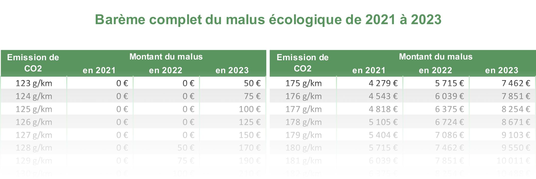 bareme malus 2021-2023