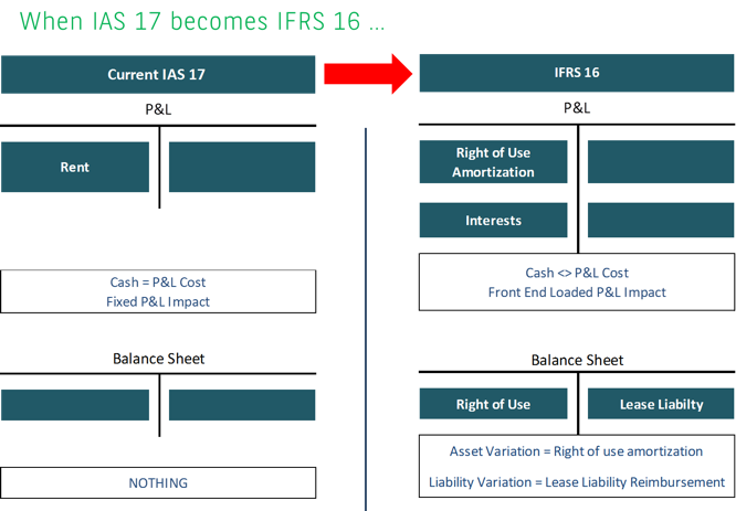 when ias 17 become IFRS 16