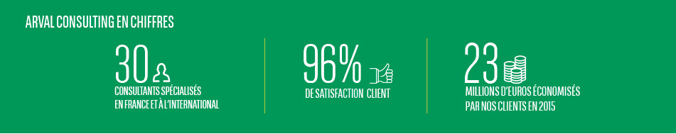 96% de satisfaction client