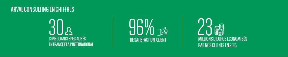 96% de satisfaction client
