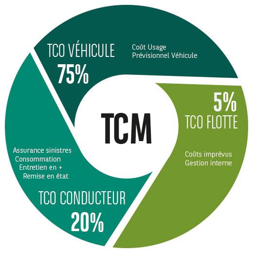 TCM ou 3 TCO