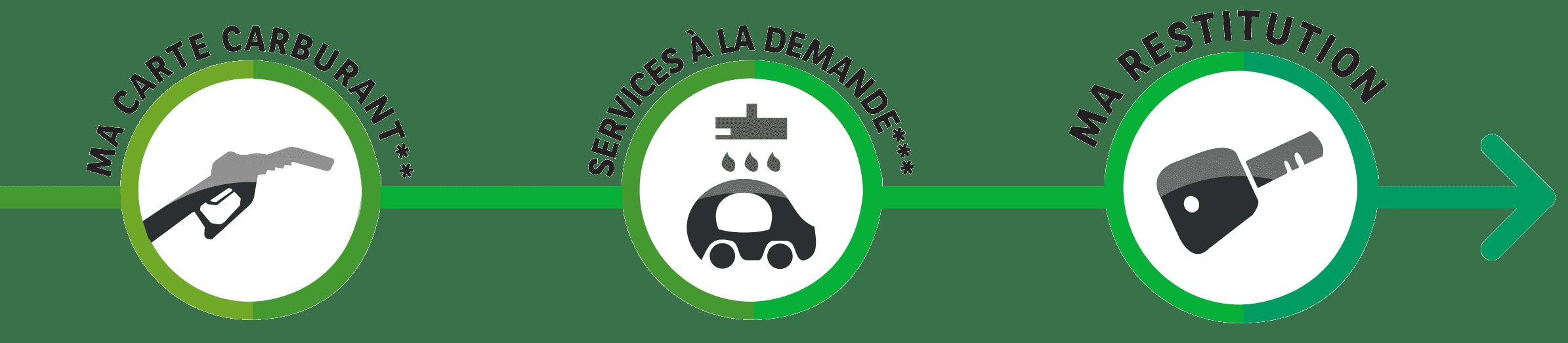Étapes service au conducteur