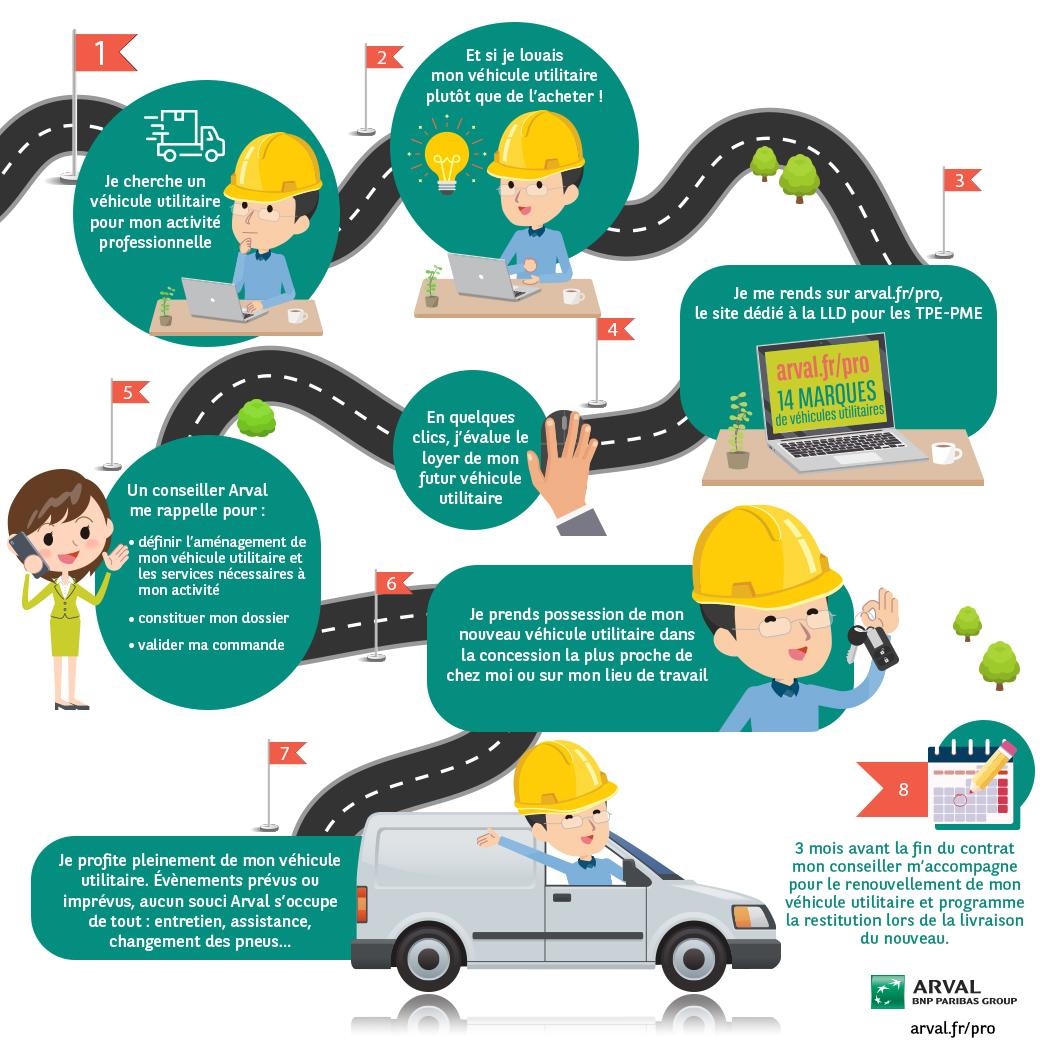 Les étapes de la LLD véhicule utilitaire