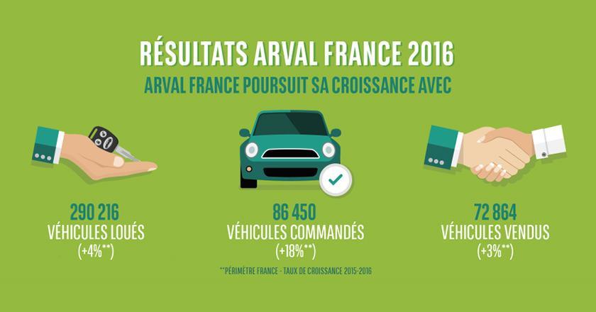 Résultats 2016 d'Arval France : des réussites portées par l'innovation !